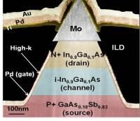 MOSFET-Like On-Current Perfromance in Arsenide/Antimonide staggered hetero-junction Tunnel FETs